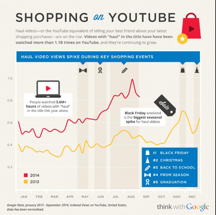 Shopping on YouTube