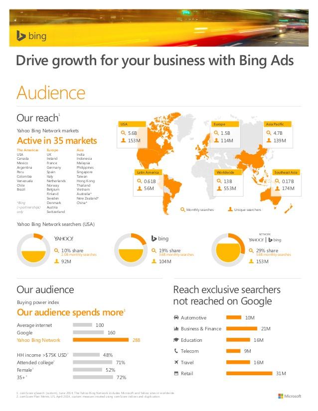 Bing Infogrpahic
