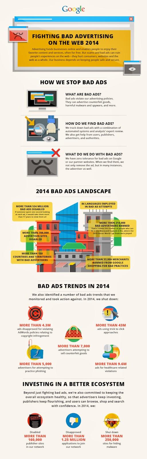 AdWords Bad Actors
