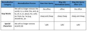 keyword normalization
